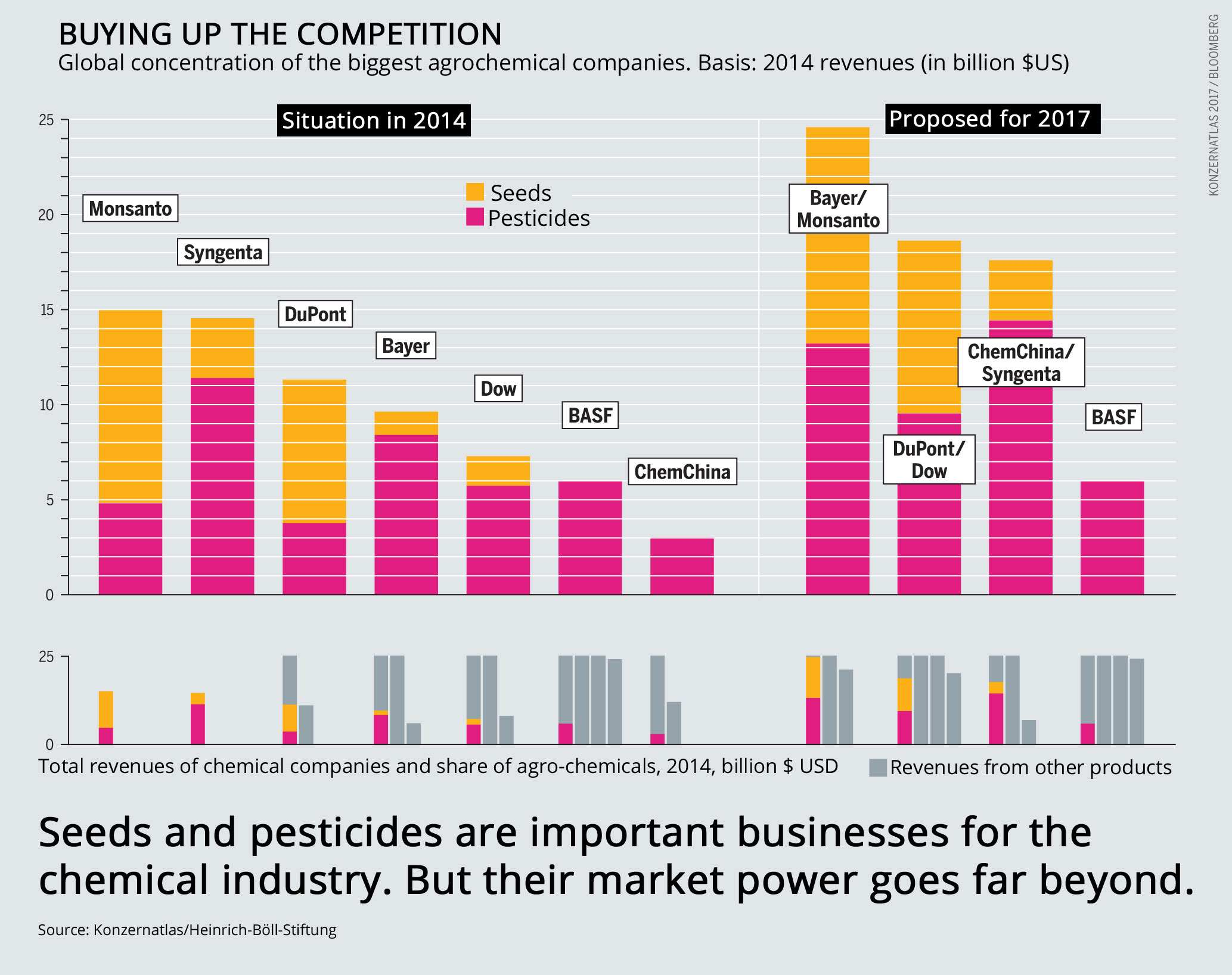 Agribusiness mergers infographic