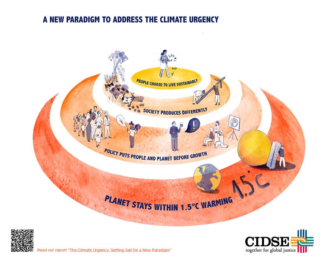 CIDSE LTG systemic change infographic web